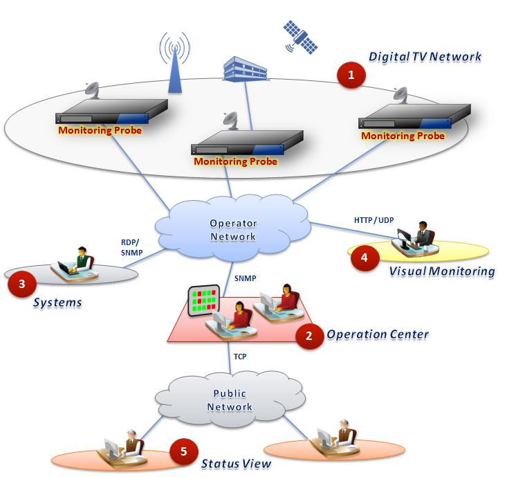 ATSC / DVB / ISDB Monitoring Network