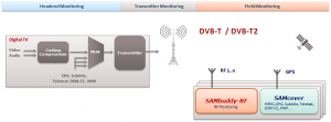 DVB-T / DVB-T2 Coverage Measurement