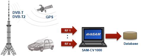 SAM-CV 1000 - Test Drive