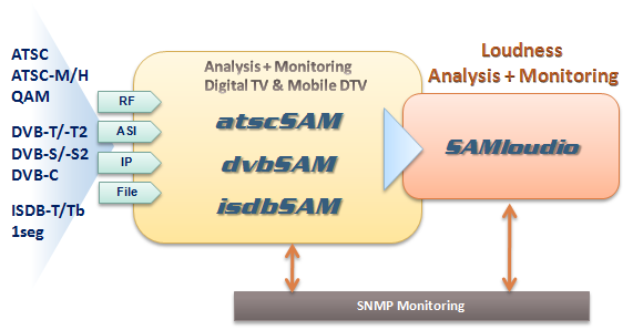 Loudness Measurement and Monitoring